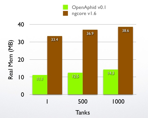 Real memory usage of OpenAphid-Engine and ngcore